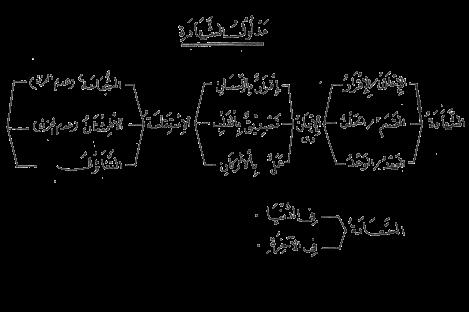 a_01 madlul syahadat